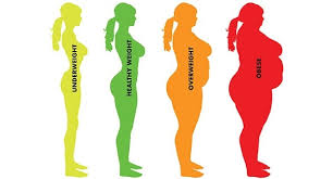 Advantages And Disadvantages of Weight Loss Surgery